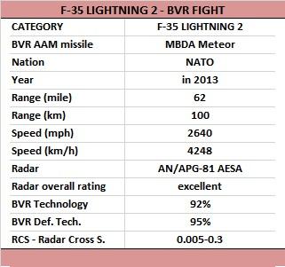 DASSAULT RAFALE VS F-35 LIGHTNING II | Article - Wed 30 Mar