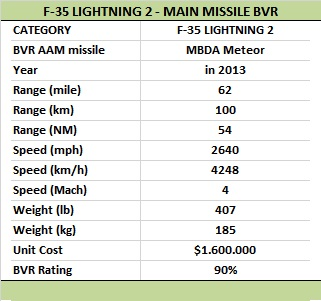 DASSAULT RAFALE VS F-35 LIGHTNING II | Article - Wed 30 Mar