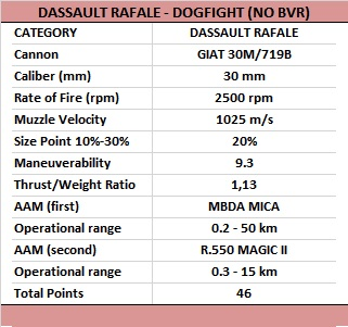 DASSAULT RAFALE VS F-22 RAPTOR | Article - Wed 30 Mar 2016 04:00:05