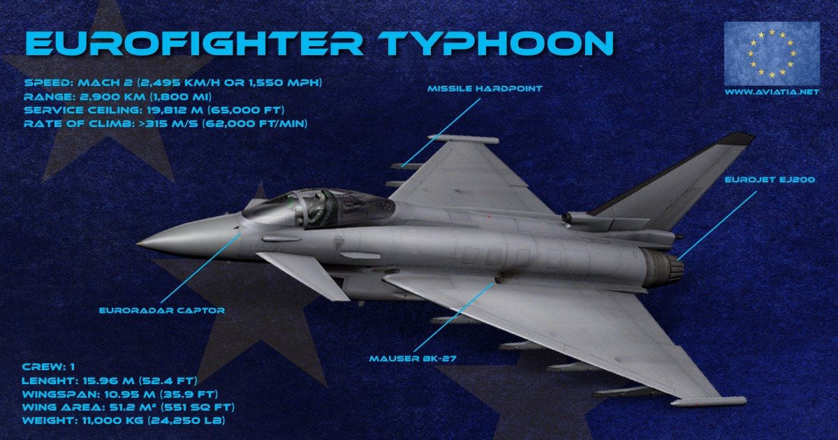 EUROFIGHTER infographic