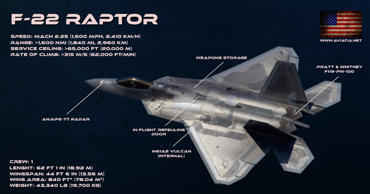 F-22 RAPTOR infographic