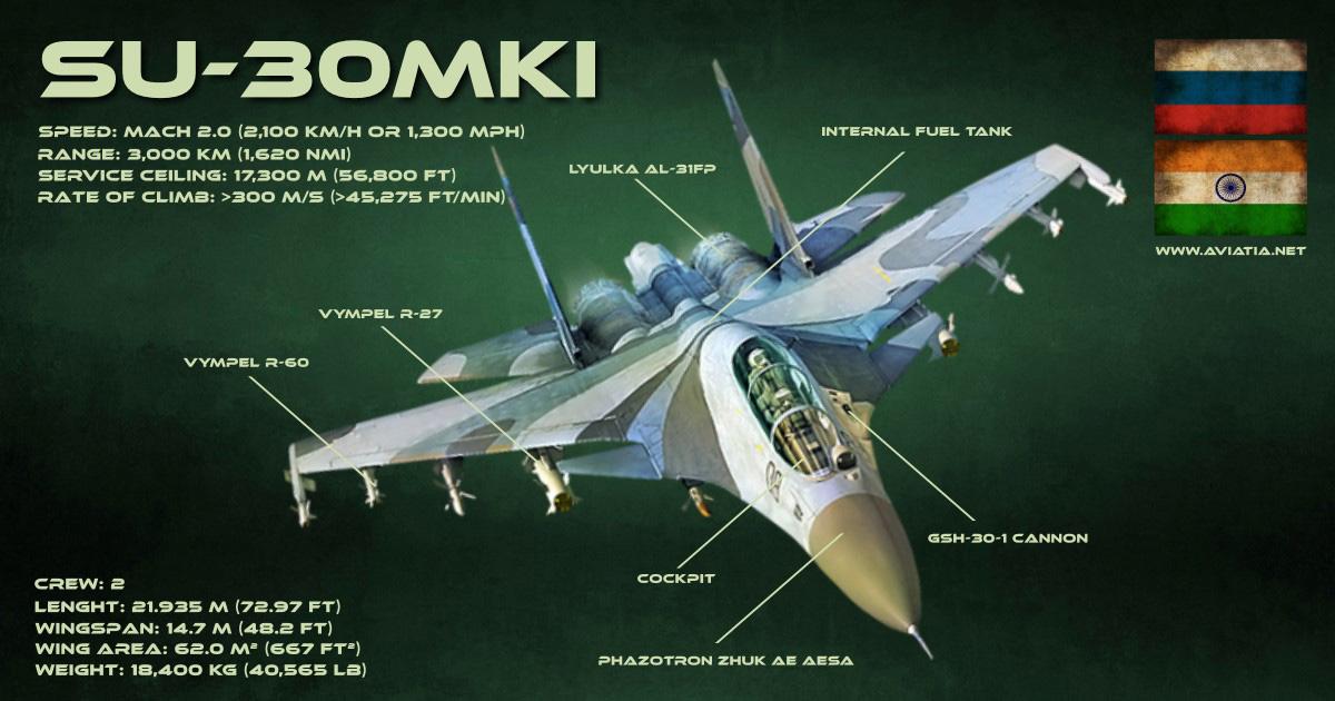 SU-30MKI infographic
