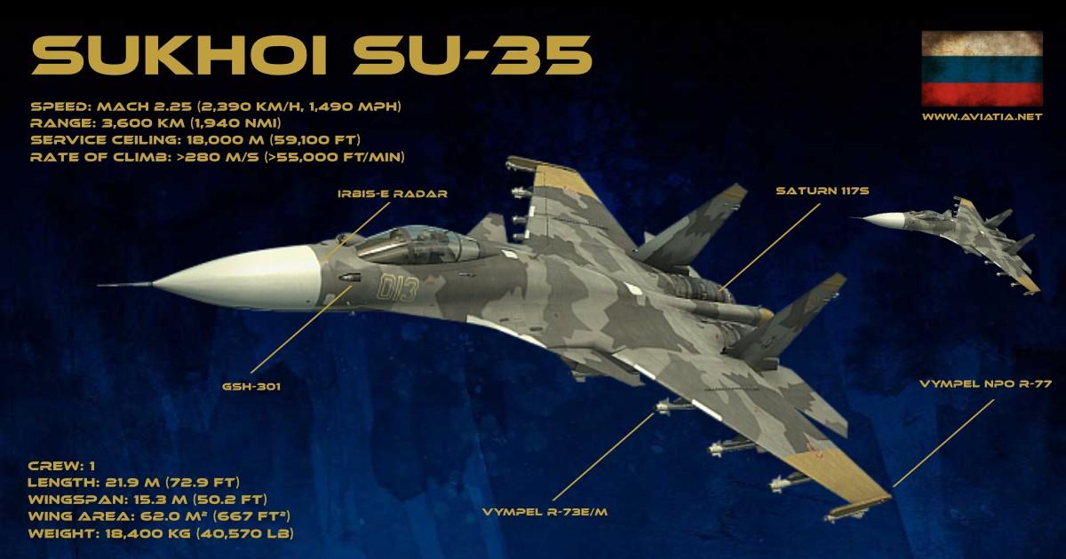 SUKHOI SU-35 Infographic