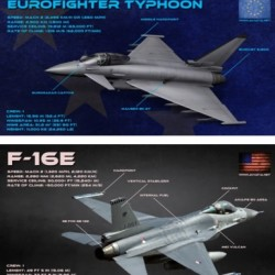 eurofighter vs f-16 block 60