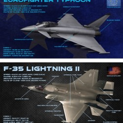 eurofighter vs f-35