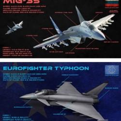 eurofighter vs mig-35