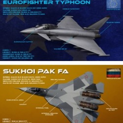 eurofighter vs pak fa