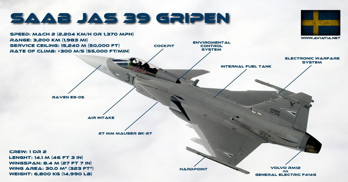Gripen infographic