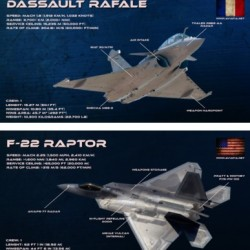 rafale vs f-22 raptor