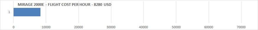 MIRAGE 2000E cost per hour